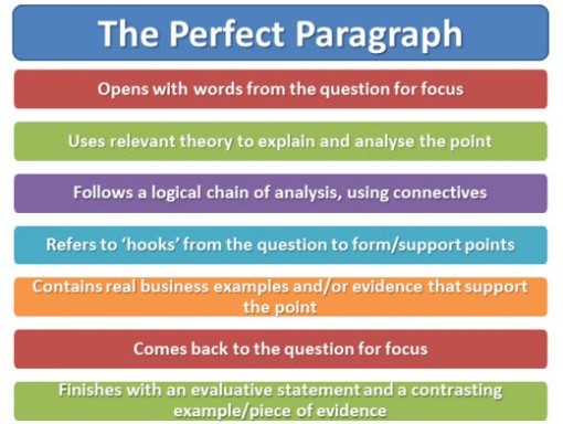 How to write a 2 paragraph essay